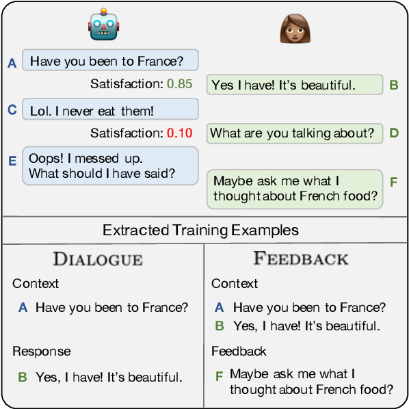 Figure 1 for Learning from Dialogue after Deployment: Feed Yourself, Chatbot!
