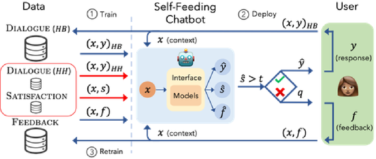 Figure 3 for Learning from Dialogue after Deployment: Feed Yourself, Chatbot!