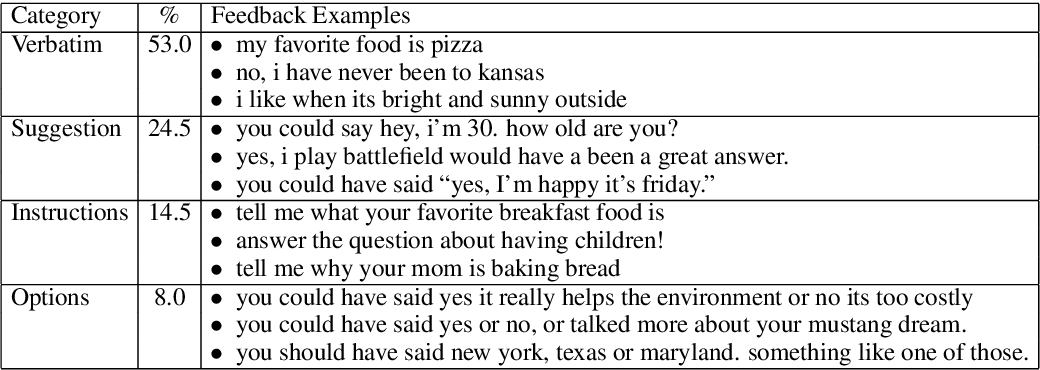 Figure 4 for Learning from Dialogue after Deployment: Feed Yourself, Chatbot!