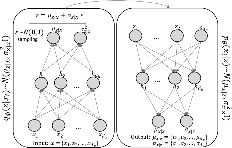 Figure 1 for Learning Latent Representations of Bank Customers With The Variational Autoencoder