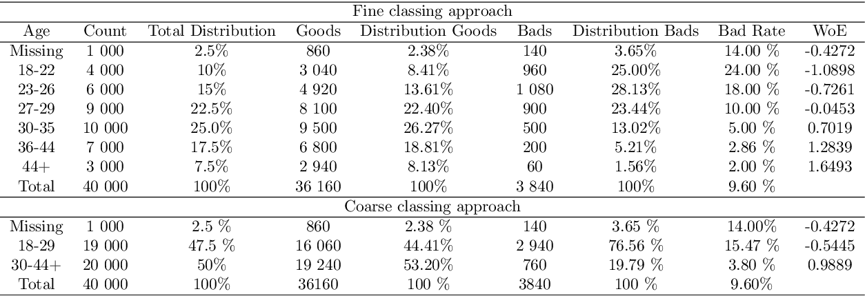 Figure 2 for Learning Latent Representations of Bank Customers With The Variational Autoencoder