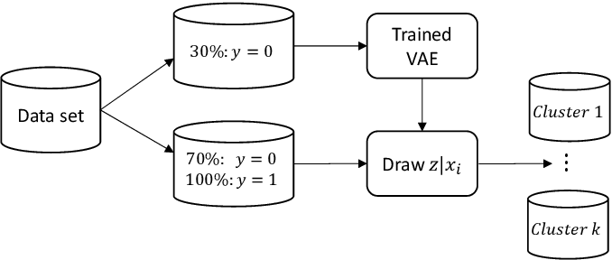 Figure 3 for Learning Latent Representations of Bank Customers With The Variational Autoencoder