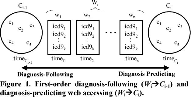 PDF] Correlating web usage of health information with patient ...