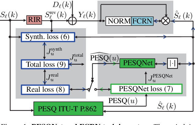 Figure 1 for Deep Noise Suppression With Non-Intrusive PESQNet Supervision Enabling the Use of Real Training Data