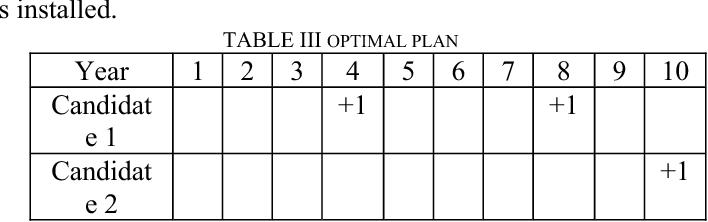 TABLE III OPTIMAL PLAN