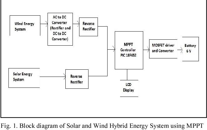 1 Figure1 1 solar wind hybrid energy system using mppt semantic scholar
