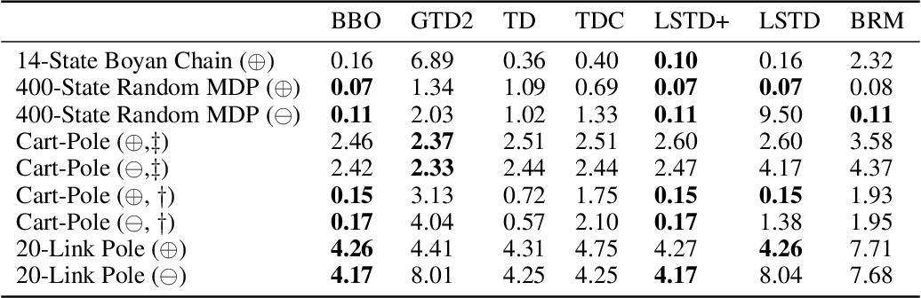 Figure 1 for Bayesian Bellman Operators