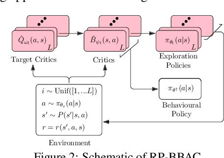 Figure 2 for Bayesian Bellman Operators
