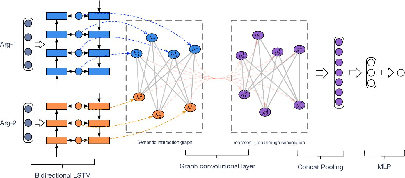 Figure 2 for Semantic Graph Convolutional Network for Implicit Discourse Relation Classification
