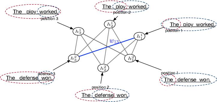 Figure 3 for Semantic Graph Convolutional Network for Implicit Discourse Relation Classification