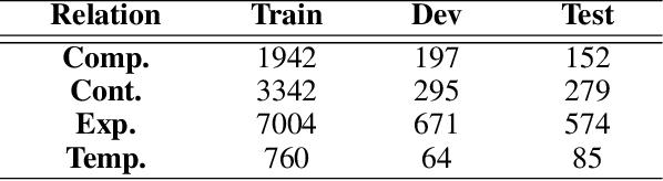Figure 4 for Semantic Graph Convolutional Network for Implicit Discourse Relation Classification