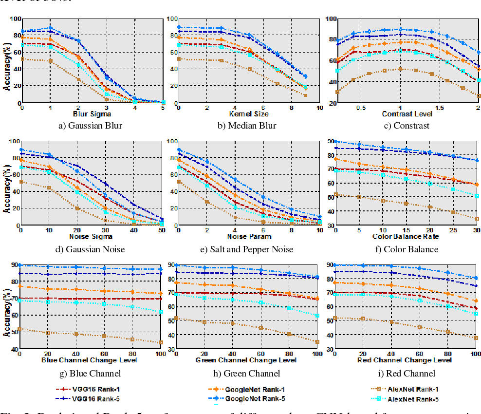 Figure 3 for How Image Degradations Affect Deep CNN-based Face Recognition?