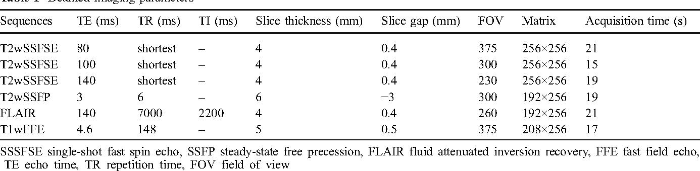 Table 1 Detailed imaging parameters