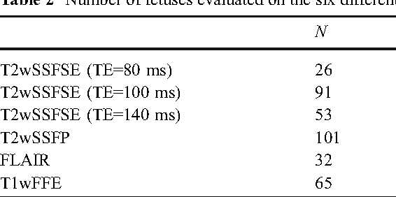 Table 2 Number of fetuses evaluated on the six different sequences