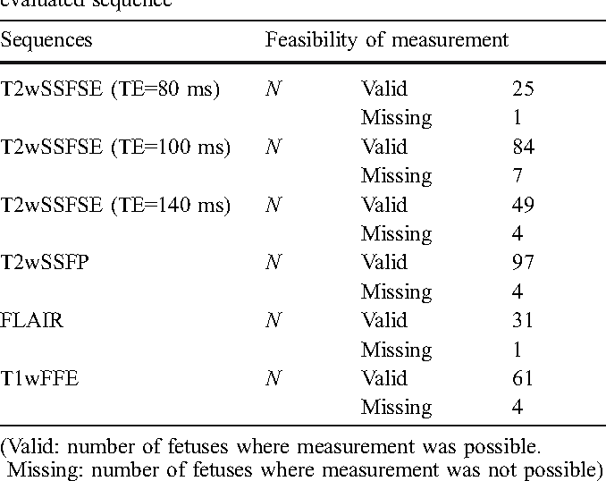 Table 3 Feasibility of measuring SIs of the gastric fluid on each evaluated sequence
