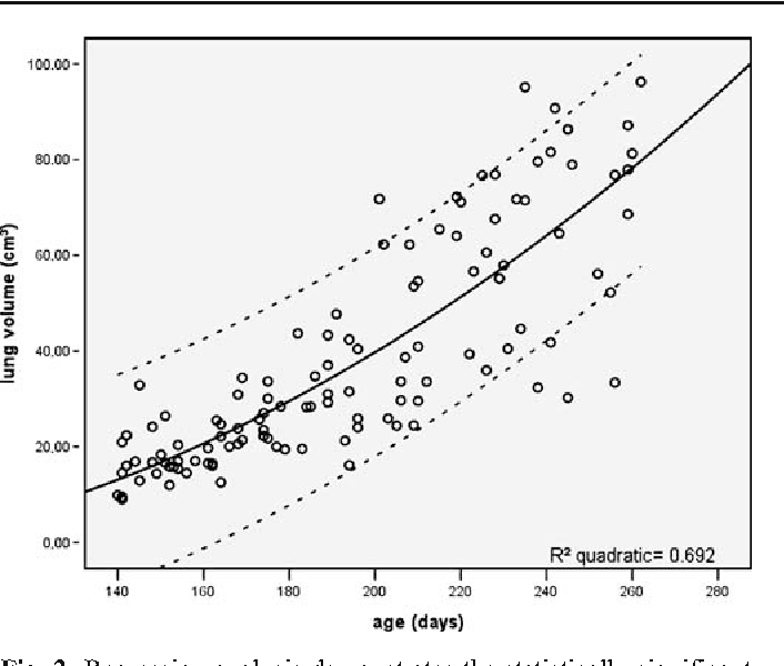 Fig. 2 Regression analysis demonstrates the statistically significant increase of lung volumes during gestation. Mean curve is indicated with solid line, 95% prediction interval with dotted lines