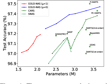 Figure 1 for GOLD-NAS: Gradual, One-Level, Differentiable