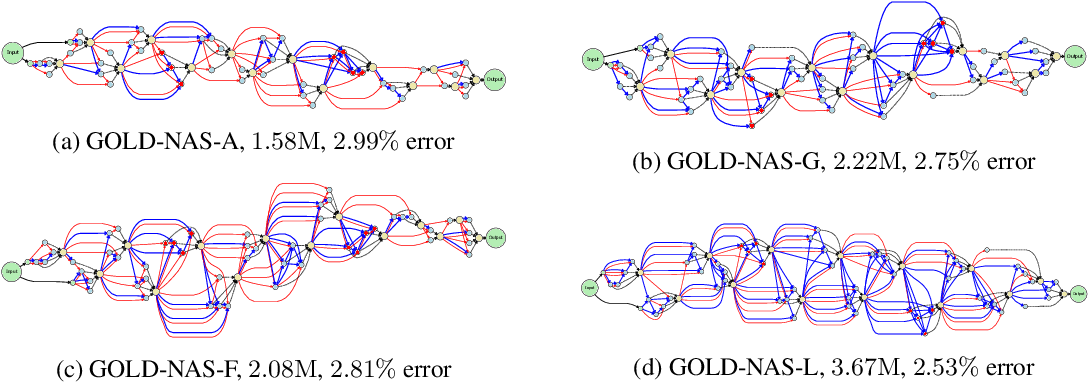 Figure 3 for GOLD-NAS: Gradual, One-Level, Differentiable