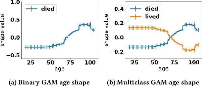 Figure 1 for Interpretability is Harder in the Multiclass Setting: Axiomatic Interpretability for Multiclass Additive Models