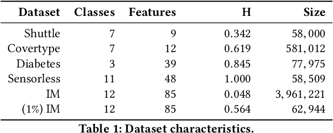 Figure 2 for Interpretability is Harder in the Multiclass Setting: Axiomatic Interpretability for Multiclass Additive Models