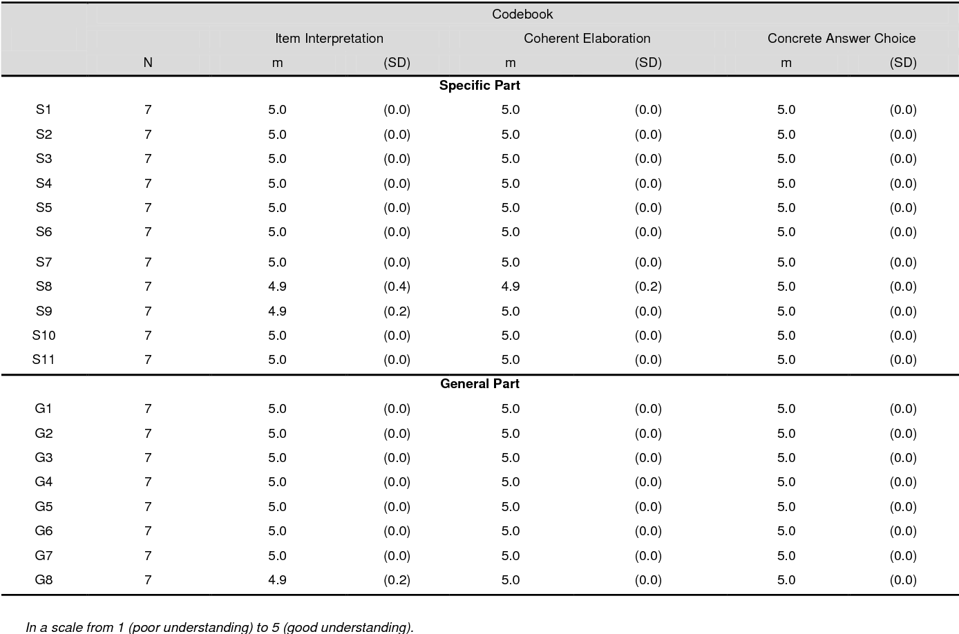 Table 1 from Adaptation and validation of the Beliefs about