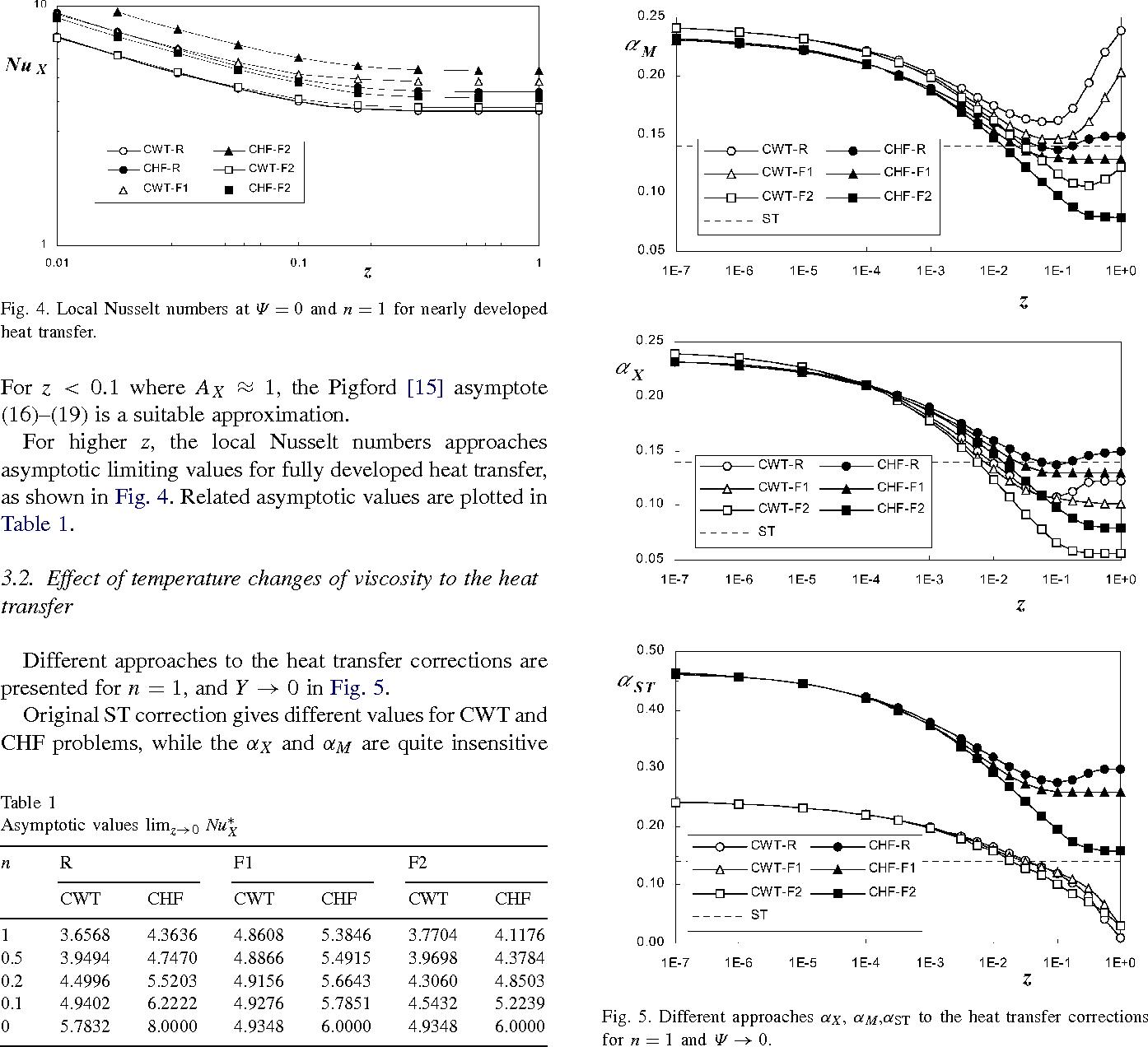 Heat transfer in temperature-dependent non-Newtonian flow - Semantic
