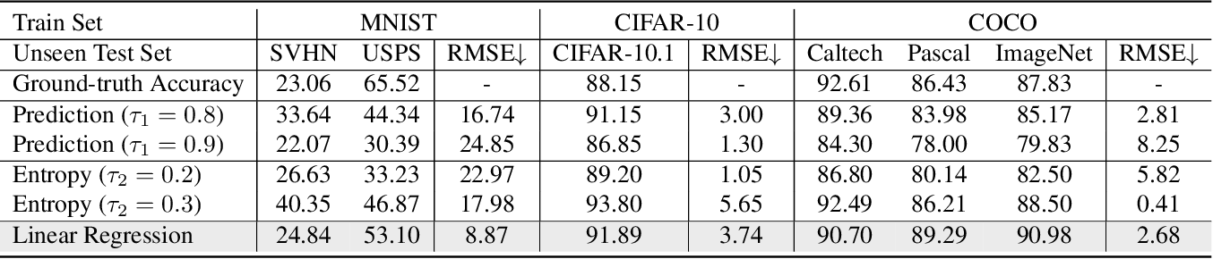 Figure 2 for What Does Rotation Prediction Tell Us about Classifier Accuracy under Varying Testing Environments?