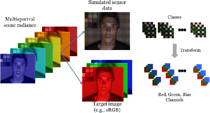 Figure 2 for Learning the image processing pipeline