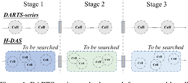 Figure 1 for Unchain the Search Space with Hierarchical Differentiable Architecture Search
