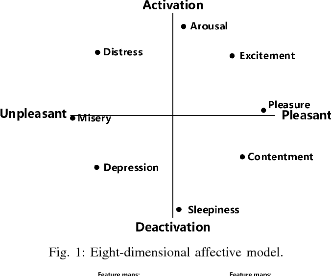 Figure 1 from Affective Analysis for Video Frames Using ConvLSTM