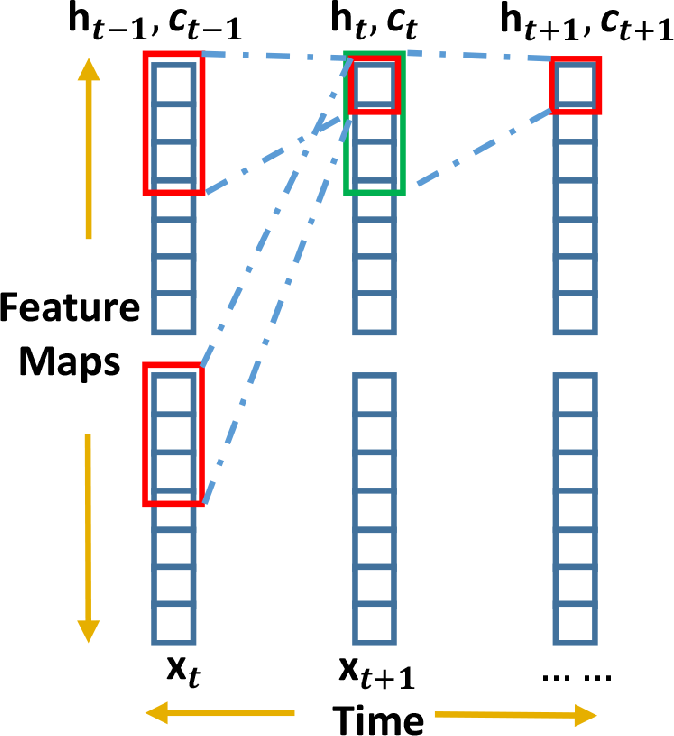 Figure 4 from Affective Analysis for Video Frames Using ConvLSTM