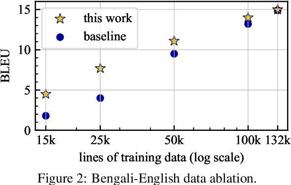 Figure 3 for Simulated Multiple Reference Training Improves Low-Resource Machine Translation