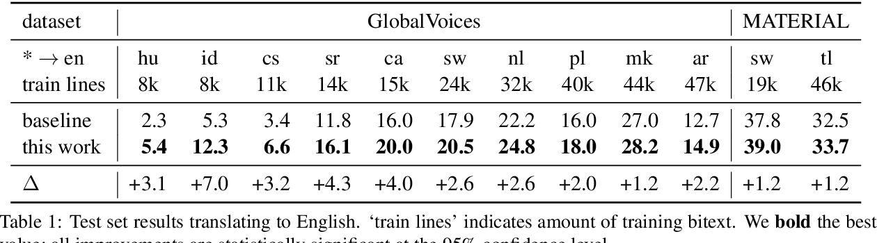 Figure 2 for Simulated Multiple Reference Training Improves Low-Resource Machine Translation