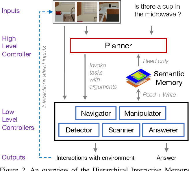 Figure 3 for IQA: Visual Question Answering in Interactive Environments