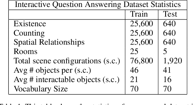 Figure 2 for IQA: Visual Question Answering in Interactive Environments