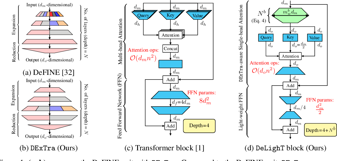 Figure 1 for DeLighT: Very Deep and Light-weight Transformer