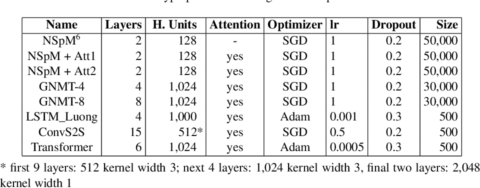 Figure 4 for Neural Machine Translating from Natural Language to SPARQL