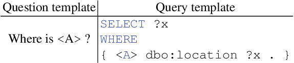 Figure 1 for Neural Machine Translating from Natural Language to SPARQL