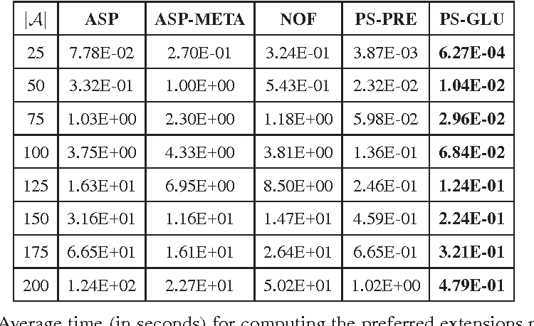 Figure 4 for Computing Preferred Extensions in Abstract Argumentation: a SAT-based Approach