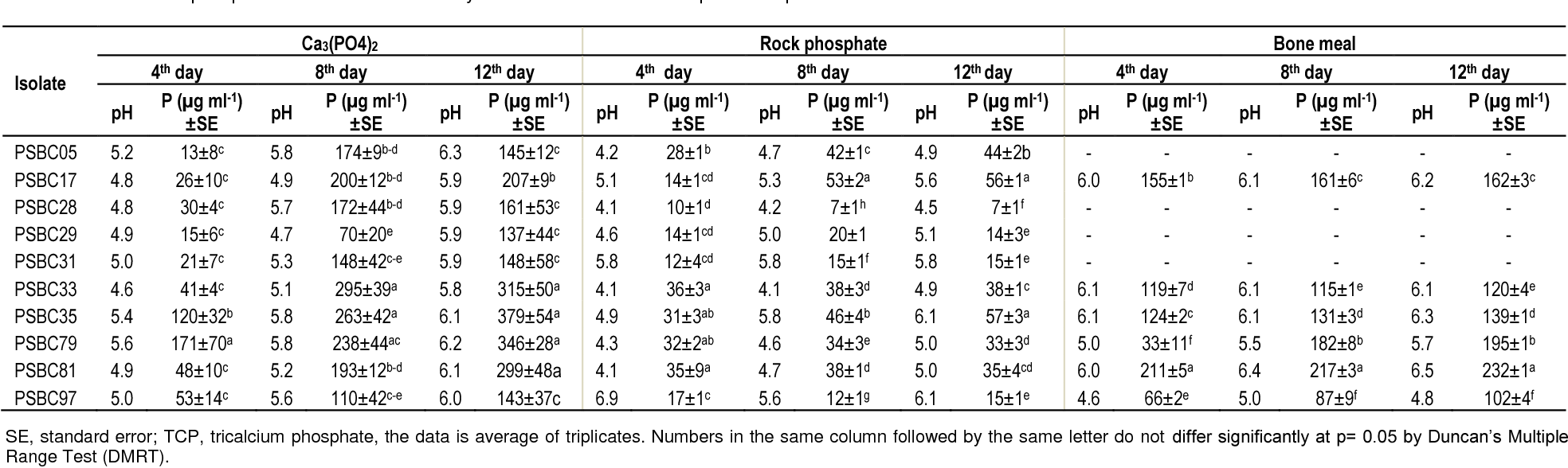 Table 5 from Phosphate solubilization and multiple plant