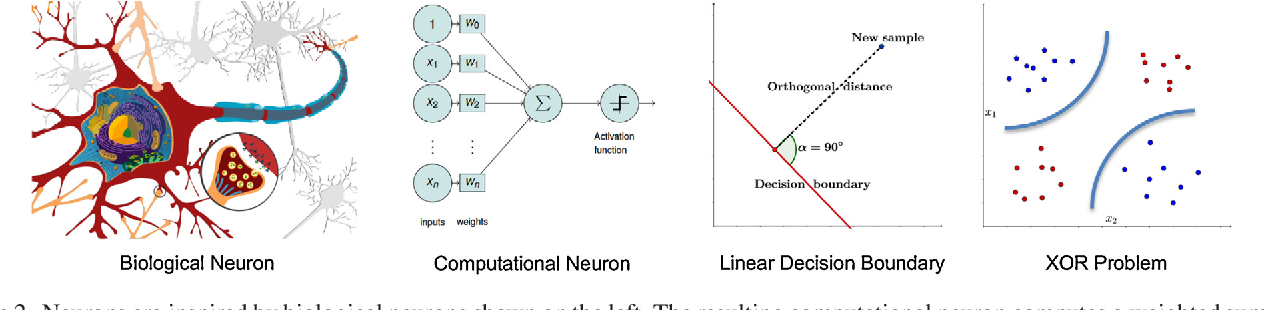 Figure 2 for A Gentle Introduction to Deep Learning in Medical Image Processing
