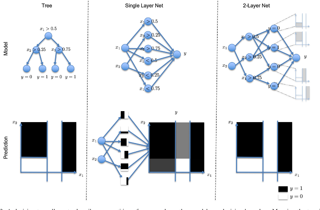 Figure 3 for A Gentle Introduction to Deep Learning in Medical Image Processing