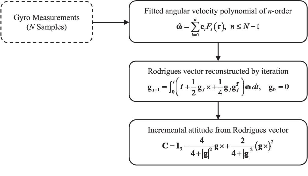 Figure 2 for RodFIter: Attitude Reconstruction from Inertial Measurement by Functional Iteration