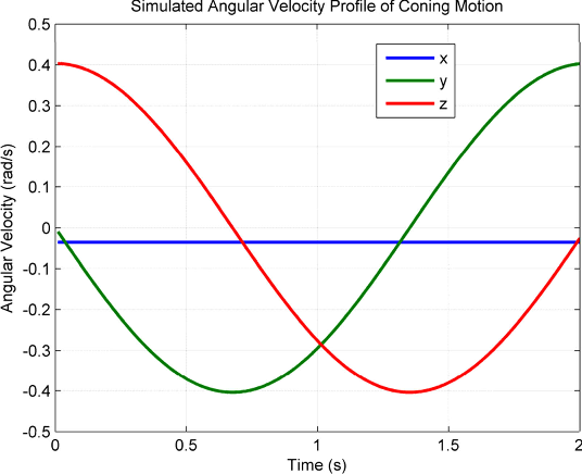 Figure 3 for RodFIter: Attitude Reconstruction from Inertial Measurement by Functional Iteration