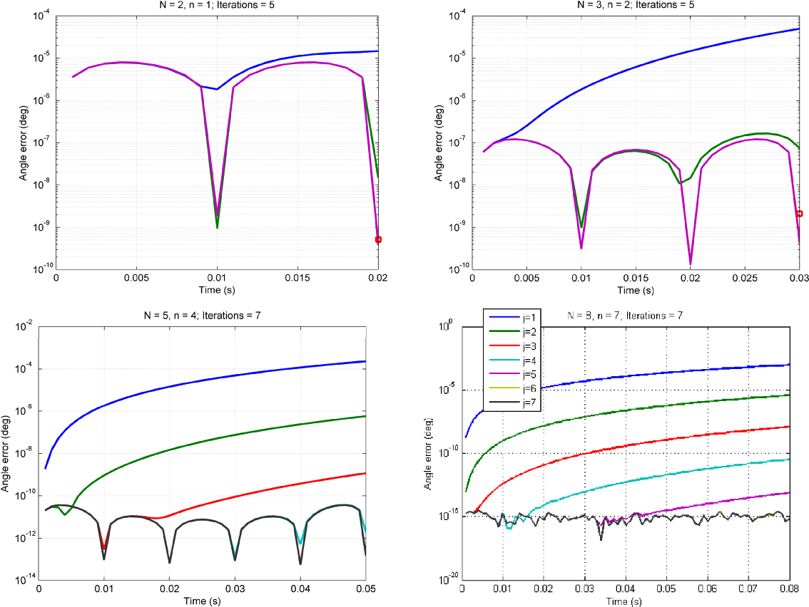 Figure 4 for RodFIter: Attitude Reconstruction from Inertial Measurement by Functional Iteration