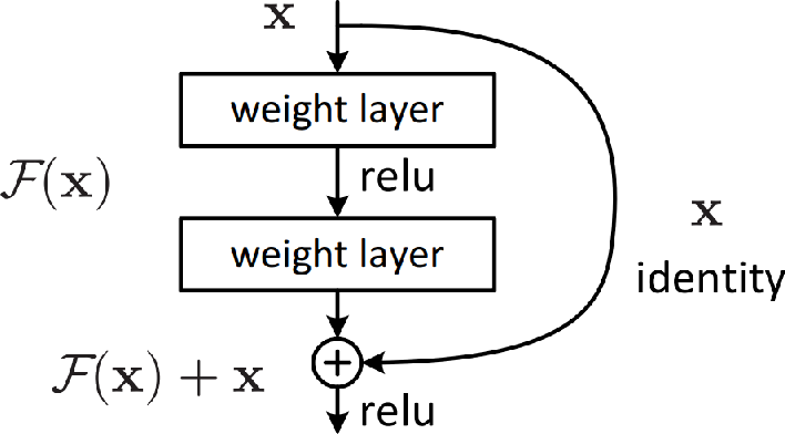 Figure 1 for Deep Learning for Stress Field Prediction Using Convolutional Neural Networks