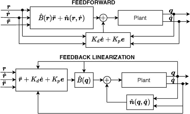 Figure 1 for Control of Mechanical Systems via Feedback Linearization Based on Black-Box Gaussian Process Models