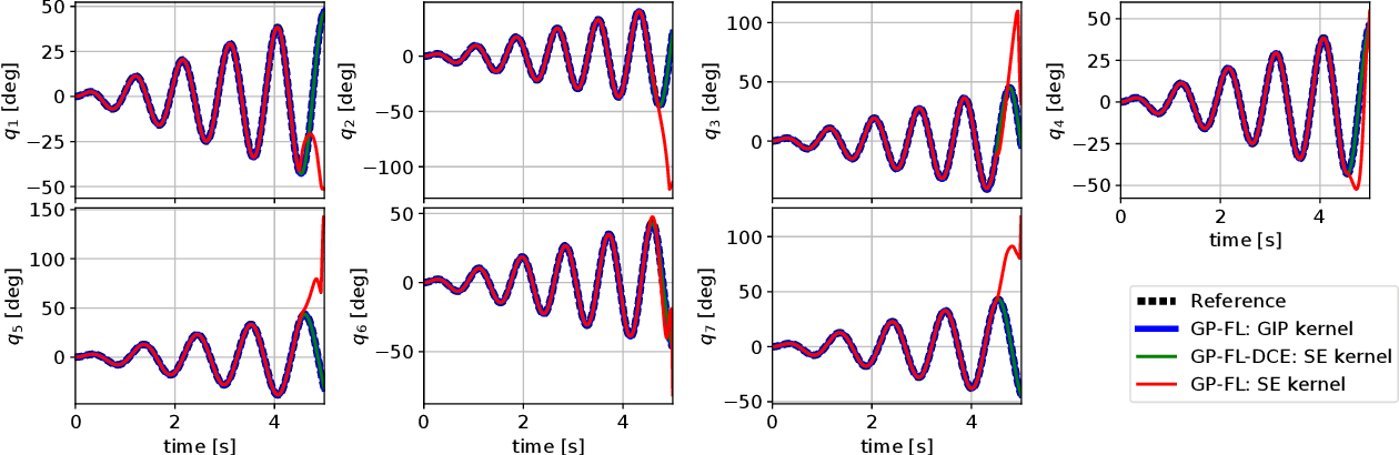 Figure 3 for Control of Mechanical Systems via Feedback Linearization Based on Black-Box Gaussian Process Models