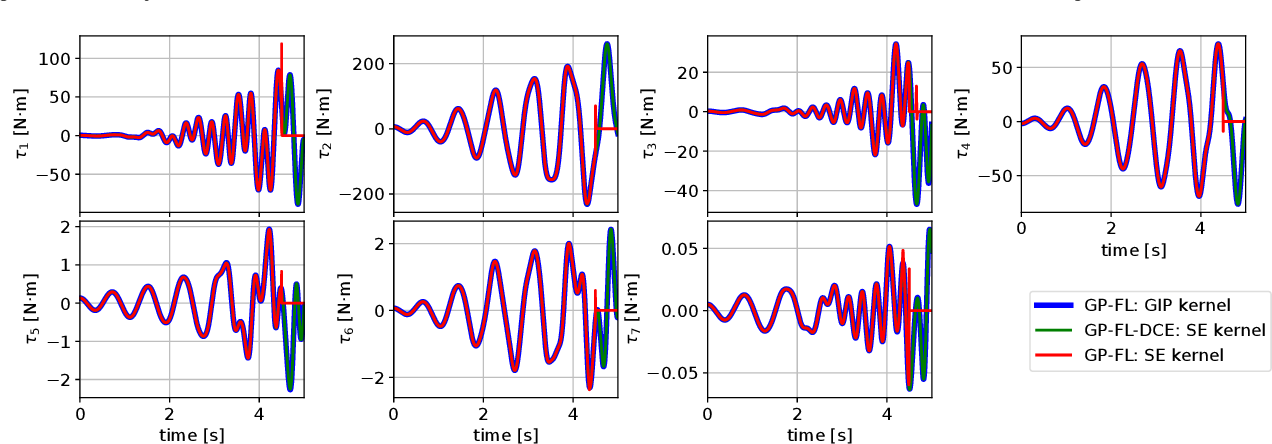 Figure 4 for Control of Mechanical Systems via Feedback Linearization Based on Black-Box Gaussian Process Models