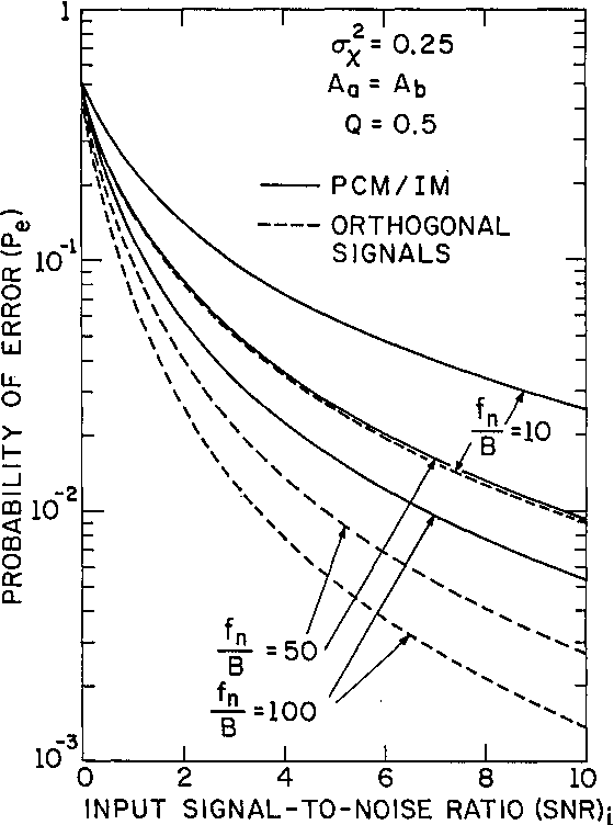 Figure 3 From Three Frequency Nonlinear Heterodyne Detection 2